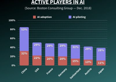 Active Players in AI