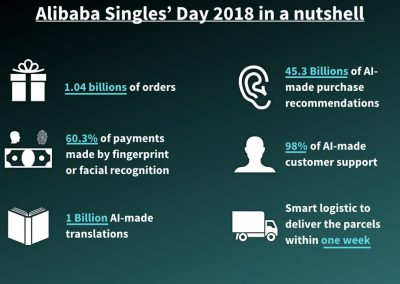 Alibaba Singles' Day 2018 in a nutshell