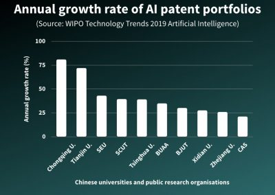 Annual growth rate of AI patent portfolios