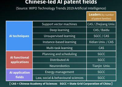 Chinese led AI patent fields