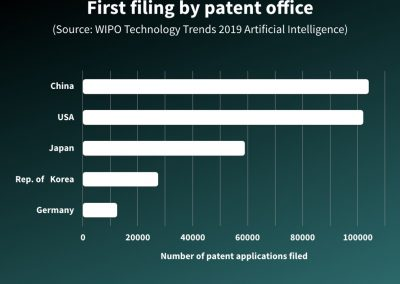 First filing by patent office