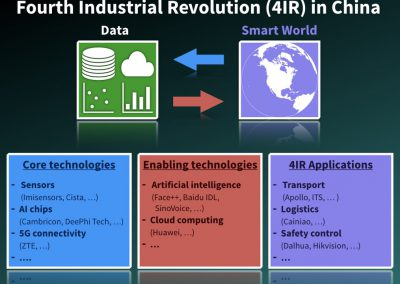Fourth Industrial Revolution (4IR) in China - copyright 2019 Fleuchaus & Gallo