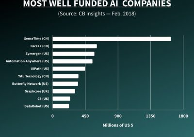 Most well funded AI companies