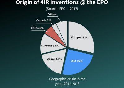 Origin of 4IR inventions @ the EPO