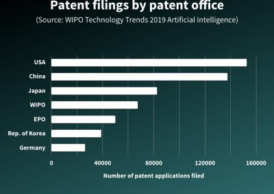 Patent filings by patent office