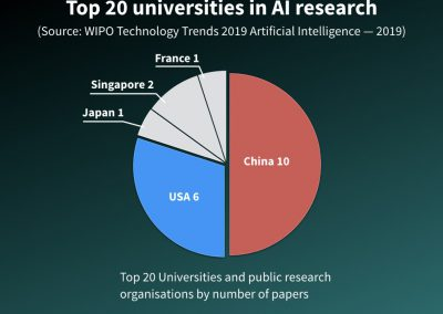 Top 20 universities in AI research