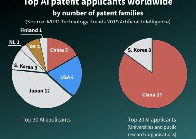 Top AI patent applications worldwide